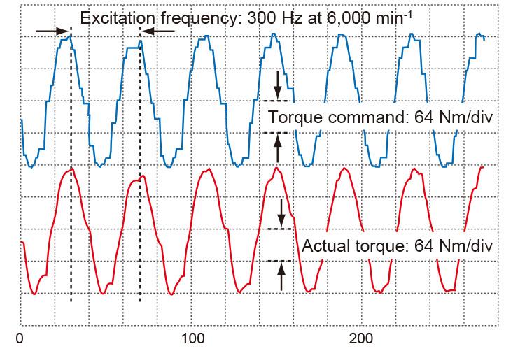 Torque command current response waveform