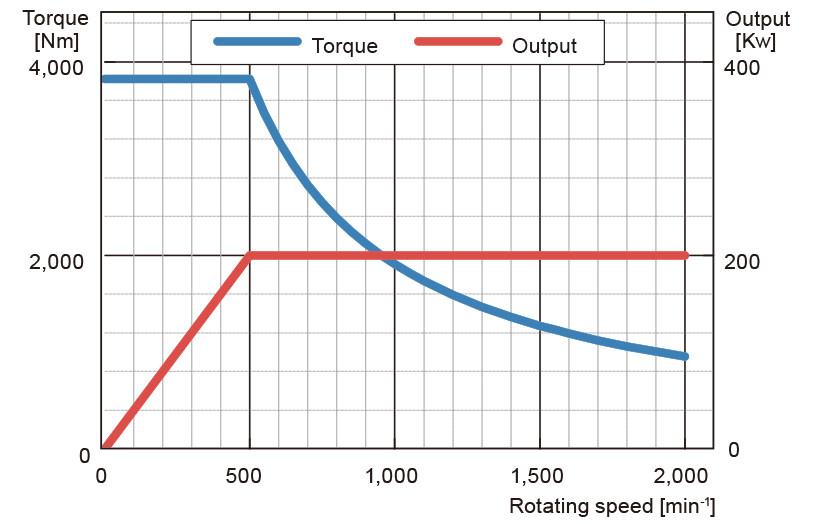 200kW 500/2,000min-1のトルク・出力特性