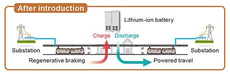 Railway Power Storage System|Products Information|Toyo Denki Seizo